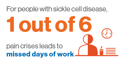 for people with sickle cell disease 1 out of 5 missed days at work are due to pain crises