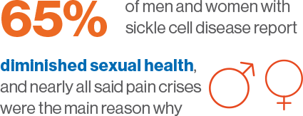 65% or men and women with sickle cell disease report diminished sexual health and nearly all said pain crises where the main reasons why
